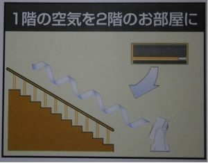 サーキュレーター 2階