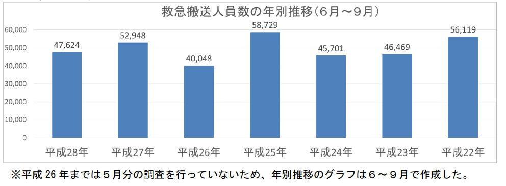 熱中症増加グラフ05